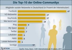 Bitkom soziale netzwerke