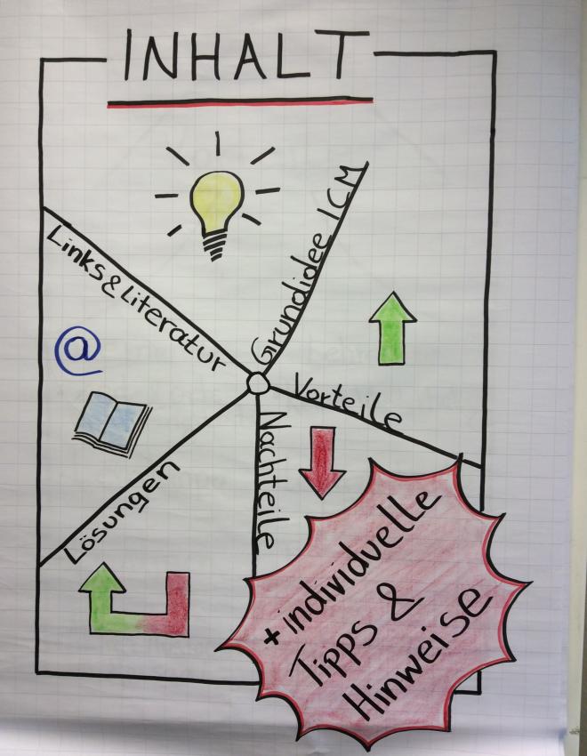 Inverted_Classroom_Model