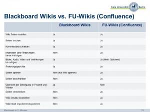 Blackboard_Wikis-vs-Confluence