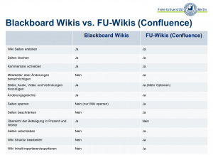 Blackboard_Wikis_vs_FU_Wiki
