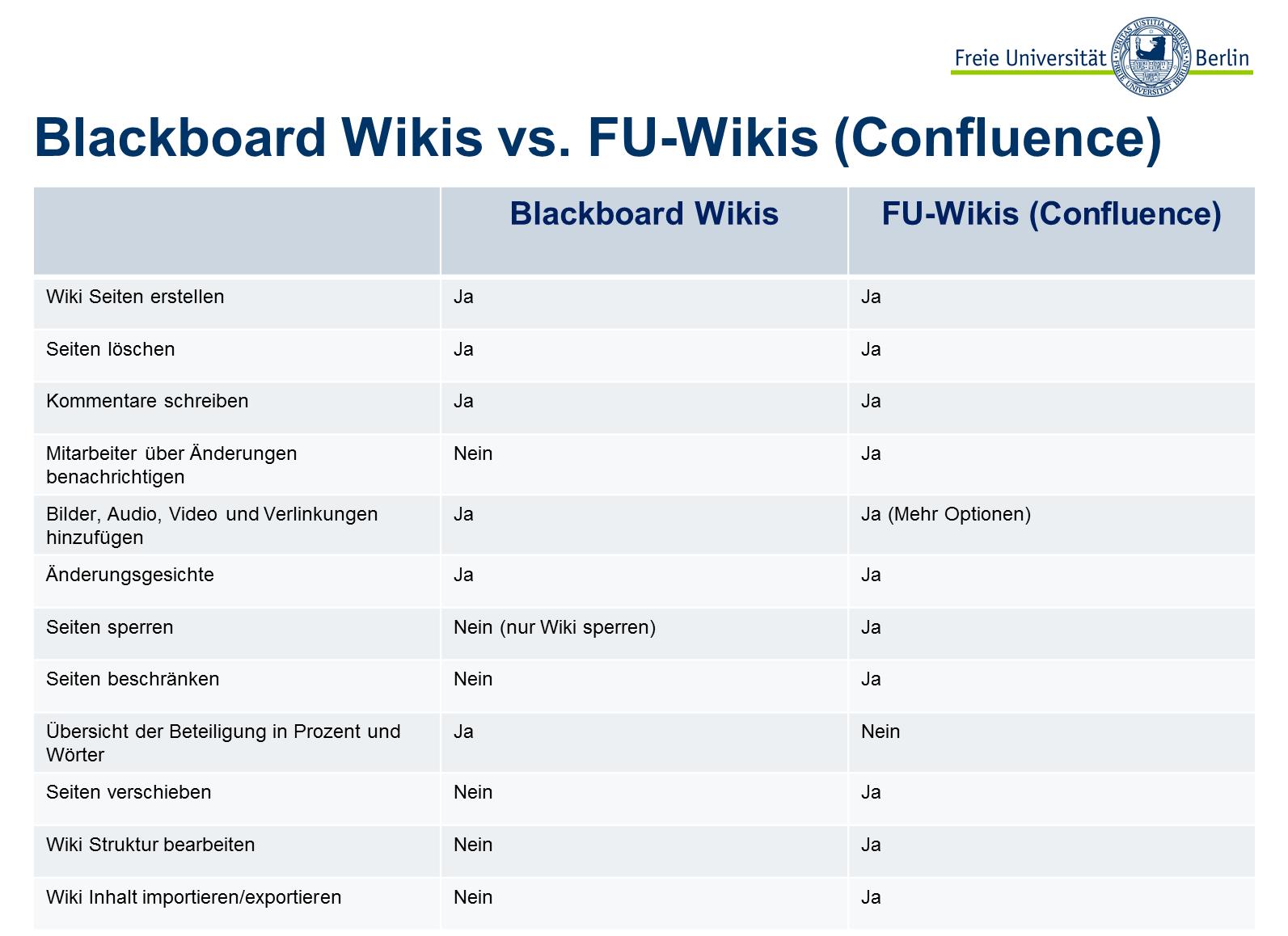 Blackboard Wikis oder FU-Wikis wählen? – Fortbildungen zu ...  Blackboard Wiki...