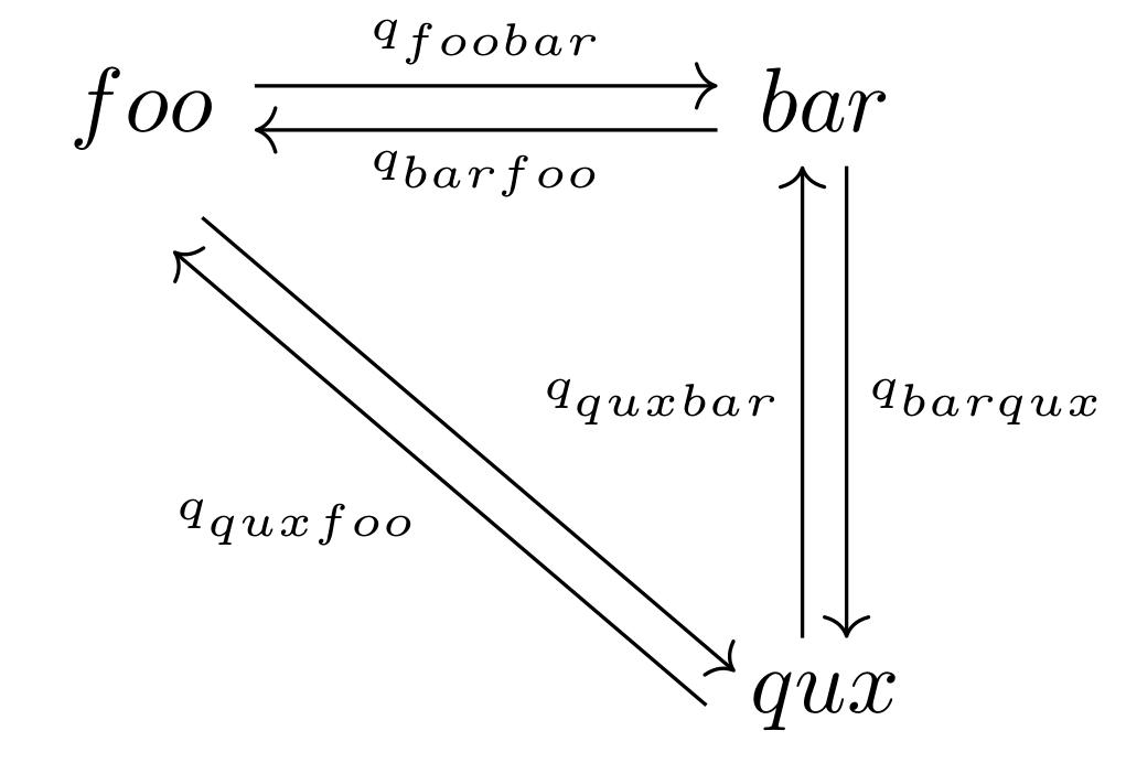 Michael grnstudl gruenstaeudl phd example of a communitative diagram in latex ccuart Choice Image