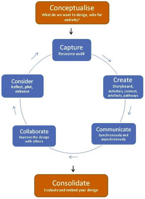 7Cs framework