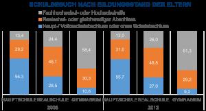 Abbildung 1: Schulbesuch in Deutschland (2008 - 2012). Quelle: Eigene Auswertung mit Daten des Statistischen Bundesamts.