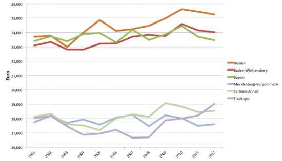 Abbildung 2: Durchschnittliche Nettoeinkommen Bundesländer (in Euro); Quelle: SOEP v30, eigene Berechnungen.