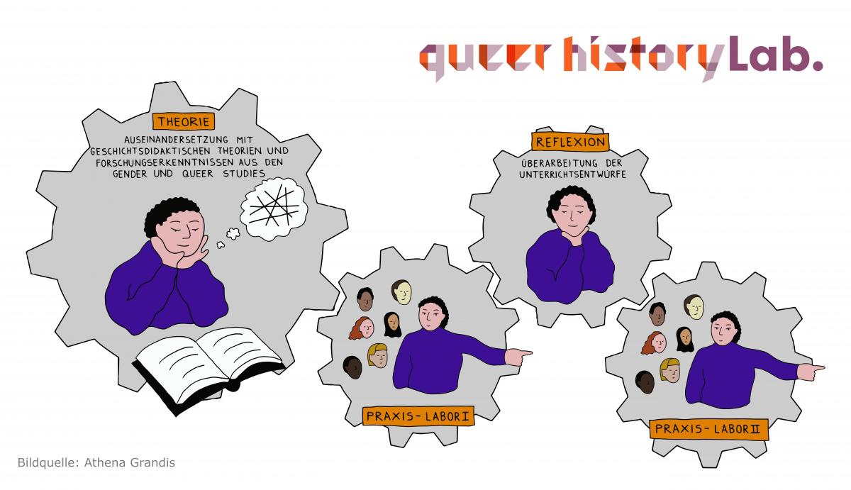 Sichtbarkeit queerer Geschichte(n) im Geschichtsunterricht